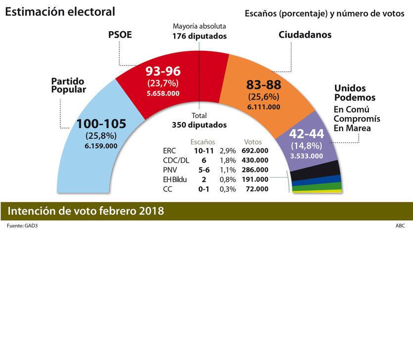 El PP vuelve a superar a Ciudadanos, solo por 48.000 votos
