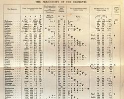 Dmitri mendelyev te acuerdas de la tabla peridica la tabla peridica de dimitri mendeliev urtaz Image collections